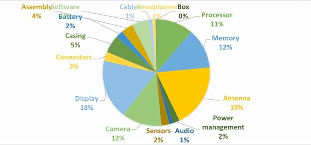The cost of phone components as a pie chart.